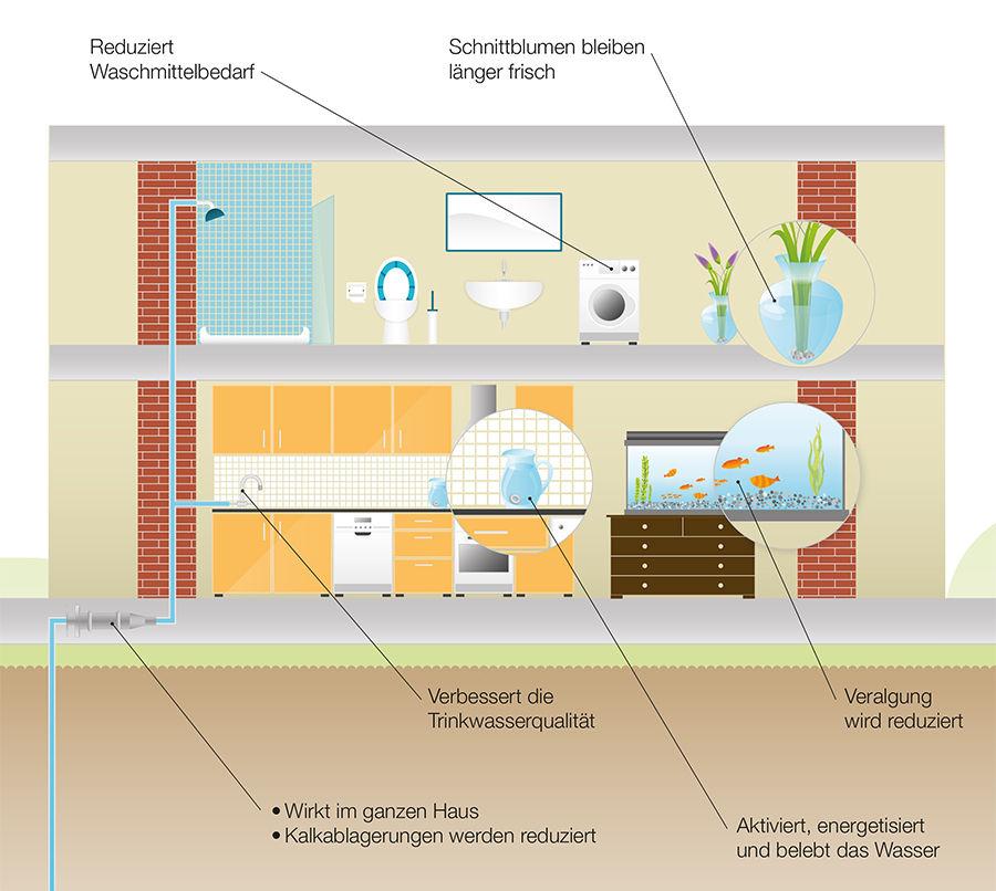 wc wasserkasten reinigen domol wc wasserkasten tabletten 4305615079295 aldi s d wc fix wc. Black Bedroom Furniture Sets. Home Design Ideas
